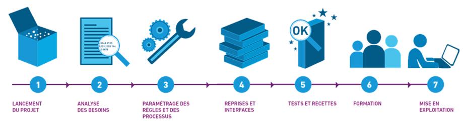 processus d'intégration de solutions